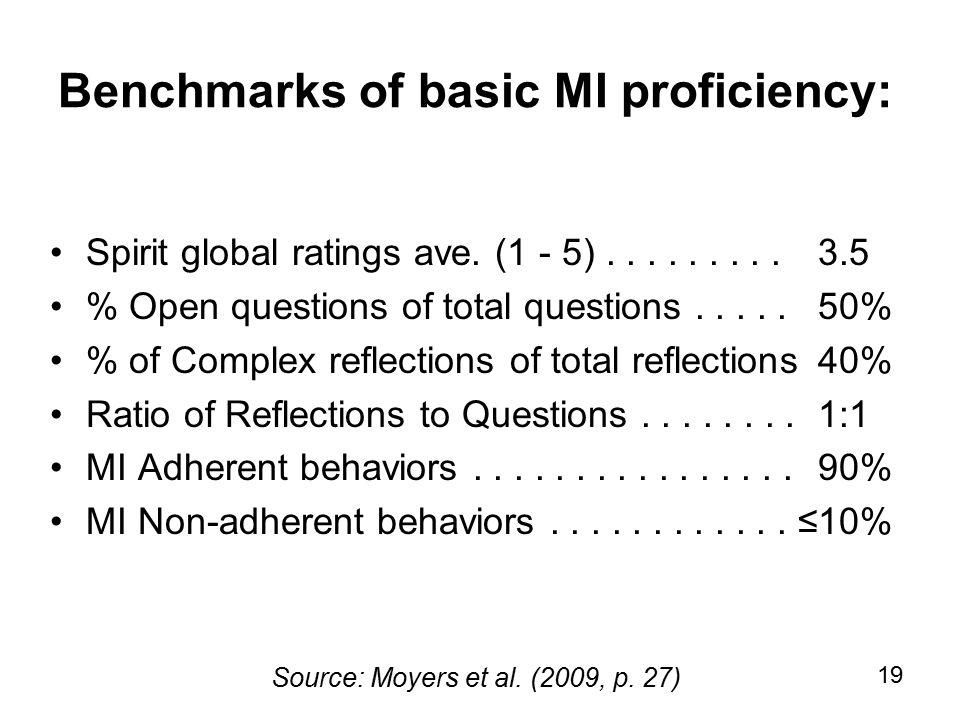 19 Benchmarks of basic MI proficiency: Spirit global ratings ave.