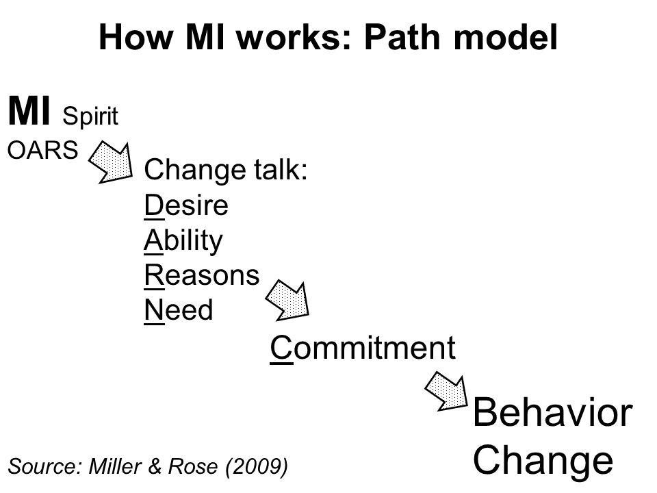How MI works: Path model MI Spirit OARS Change talk: Desire Ability Reasons Need Commitment Behavior Change Source: Miller & Rose (2009)