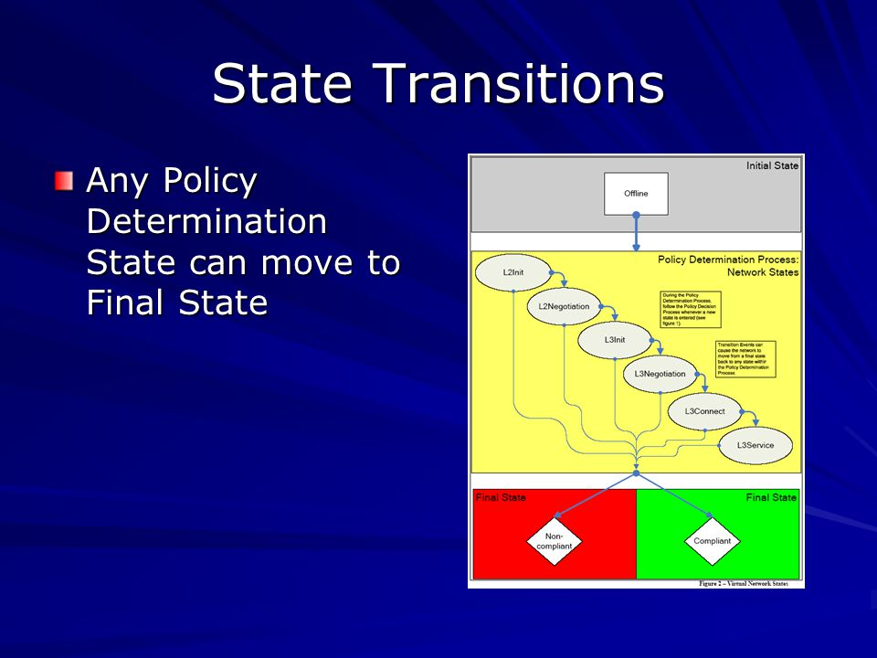 State Transitions Any Policy Determination State can move to Final State