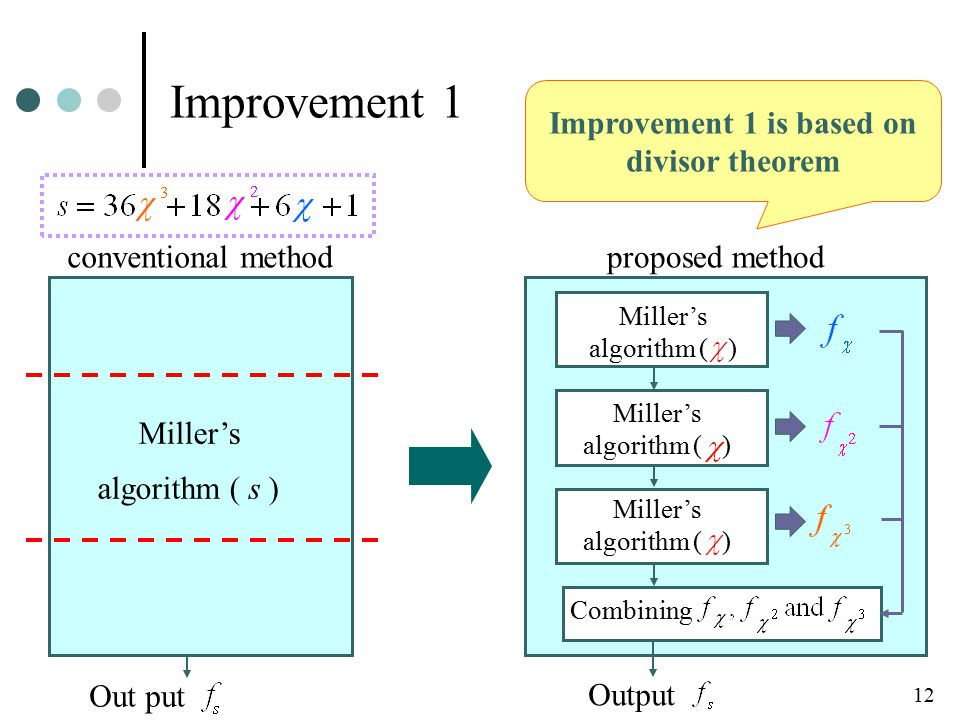Improvement 1 conventional method Miller's algorithm ( s ) 12 Out put Improvement 1 is based on divisor theorem proposed method Miller's algorithm ( ) Miller's algorithm ( ) Miller's algorithm ( ) Combining Output