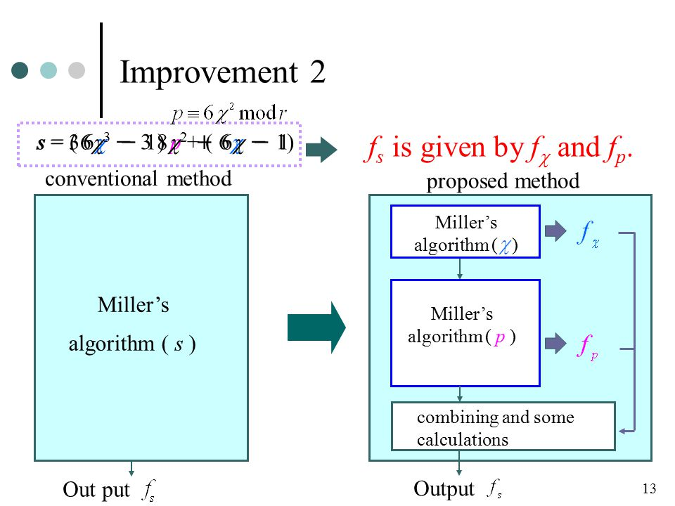 Improvement 2 conventional method Miller's algorithm ( s ) Out put 13 proposed method Miller's algorithm ( ) Miller's algorithm ( p ) combining and some calculations Output s = ( 6  - 3 ) p + ( 6  - 1) s = 36  3 - 18  2 + 6  - 1 f s is given by f  and f p.