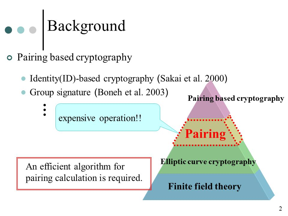 Elliptic curve cryptography Finite field theory Background Pairing based cryptography Identity(ID)-based cryptography ( Sakai et al.