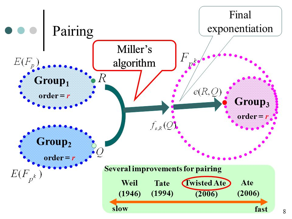 Pairing 8 Group 1 Group 2 Group 3 order = r Final exponentiation Miller's algorithm Weil Tate Ate Twisted Ate slow fast Miller's algorithm Several improvements for pairing (1946) (2006) (1994) (2006)