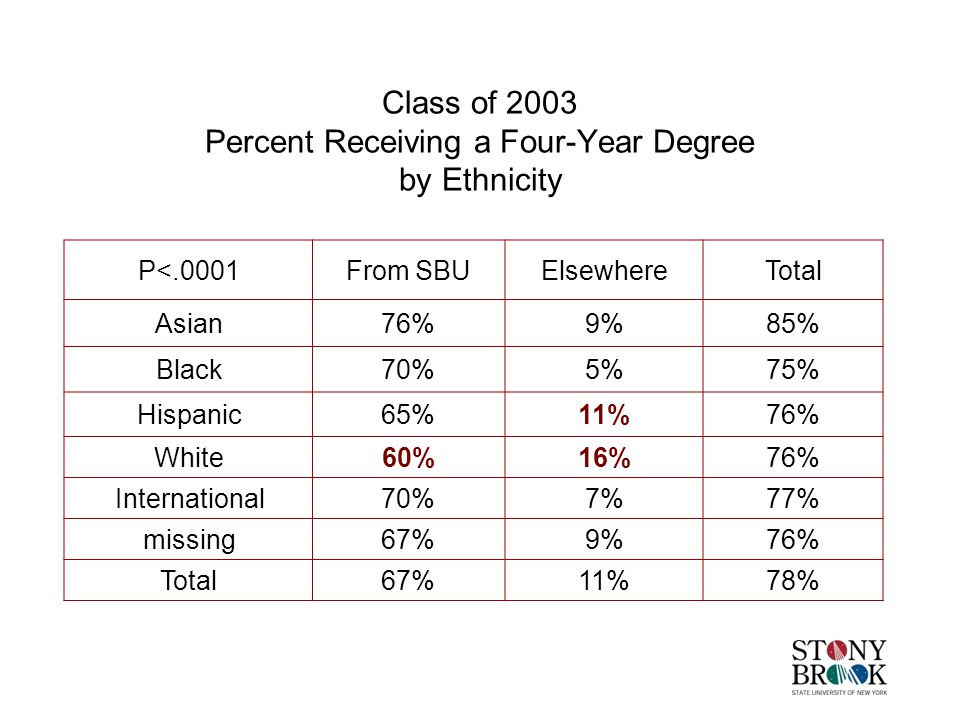 Class of 2003 Percent Receiving a Four-Year Degree by Ethnicity P<.0001From SBUElsewhereTotal Asian76%9%85% Black70%5%75% Hispanic65%11%76% White60%16%76% International70%7%77% missing67%9%76% Total67%11%78%