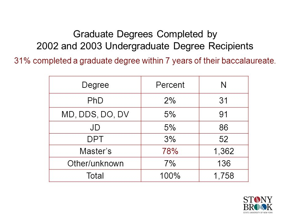 Graduate Degrees Completed by 2002 and 2003 Undergraduate Degree Recipients 31% completed a graduate degree within 7 years of their baccalaureate.