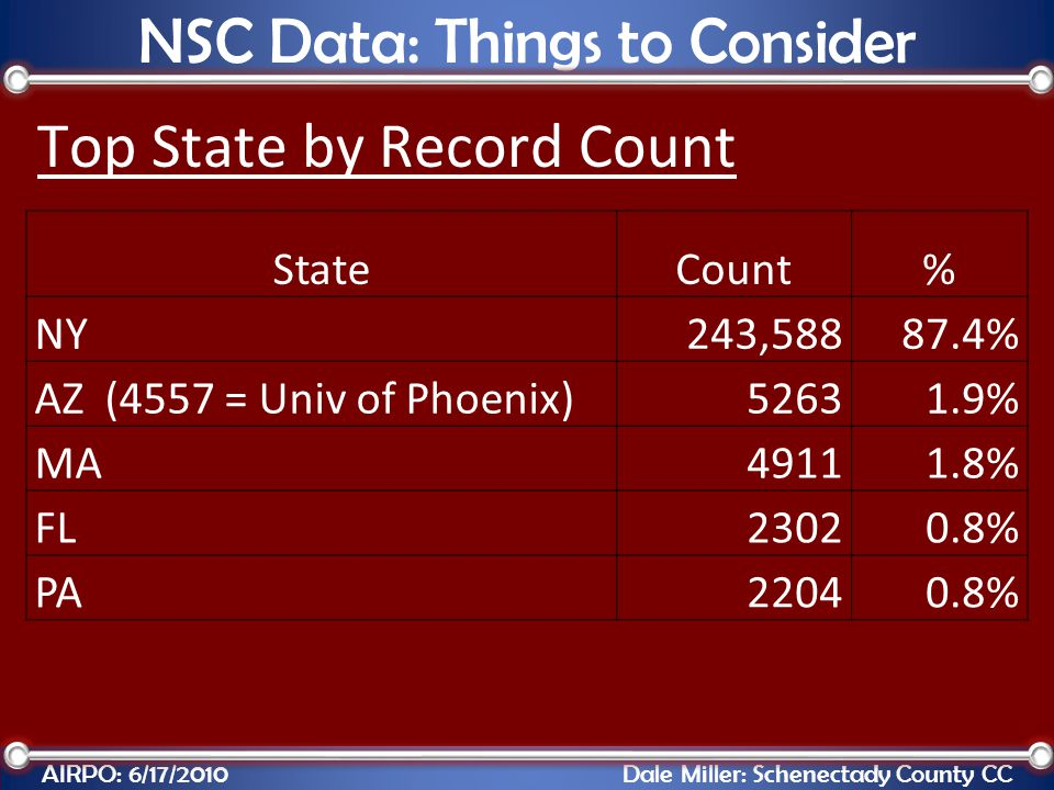 Top State by Record Count AIRPO: 6/17/2010 Dale Miller: Schenectady County CC NSC Data: Things to Consider StateCount% NY243,58887.4% AZ (4557 = Univ