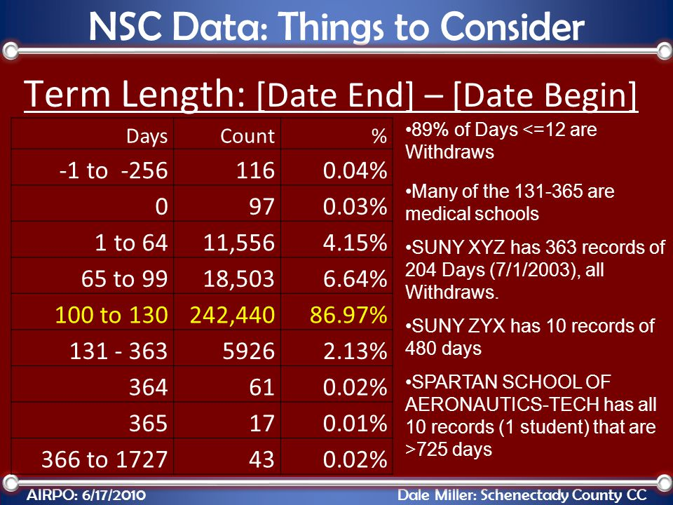 Term Length: [Date End] – [Date Begin] AIRPO: 6/17/2010 Dale Miller: Schenectady County CC NSC Data: Things to Consider DaysCount% -1 to -2561160.04%