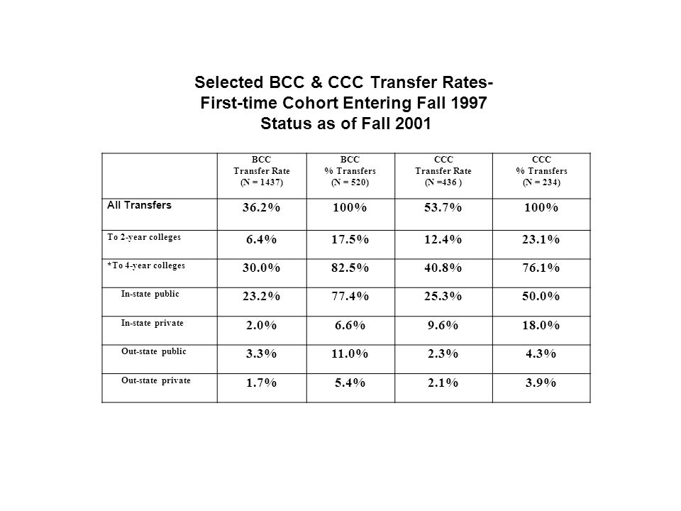 Selected BCC & CCC Transfer Rates- First-time Cohort Entering Fall 1997 Status as of Fall 2001 BCC Transfer Rate (N = 1437) BCC % Transfers (N = 520) CCC Transfer Rate (N =436 ) CCC % Transfers (N = 234) All Transfers 36.2%100%53.7%100% To 2-year colleges 6.4%17.5%12.4%23.1% *To 4-year colleges 30.0%82.5%40.8%76.1% In-state public 23.2%77.4%25.3%50.0% In-state private 2.0%6.6%9.6%18.0% Out-state public 3.3%11.0%2.3%4.3% Out-state private 1.7%5.4%2.1%3.9%