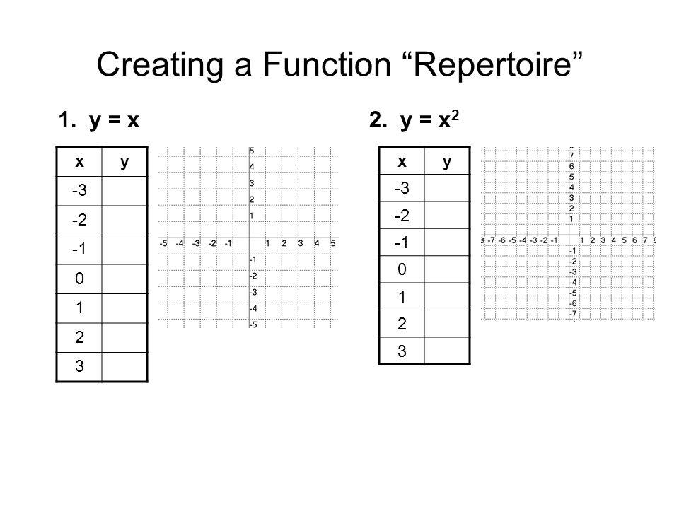 Creating a Function Repertoire xy -3 -2 0 1 2 3 1. y = x2. y = x 2 xy -3 -2 0 1 2 3