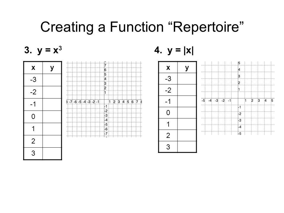 Creating a Function Repertoire xy -3 -2 0 1 2 3 3. y = x 3 4. y = |x| xy -3 -2 0 1 2 3