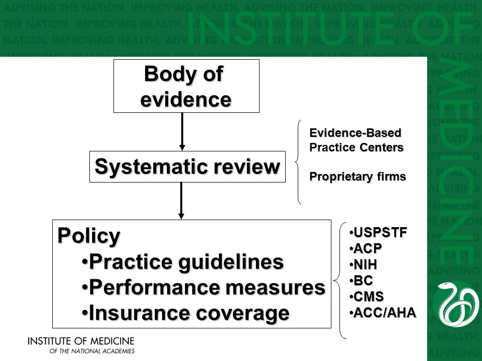 Evidence-Based Centers Evidence-Based Practice Centers Proprietary firms USPSTFUSPSTF ACPACP NIHNIH BCBC CMSCMS ACC/AHAACC/AHA Body of evidence Policy Practice guidelinesPractice guidelines Performance measuresPerformance measures Insurance coverageInsurance coverage Systematic review