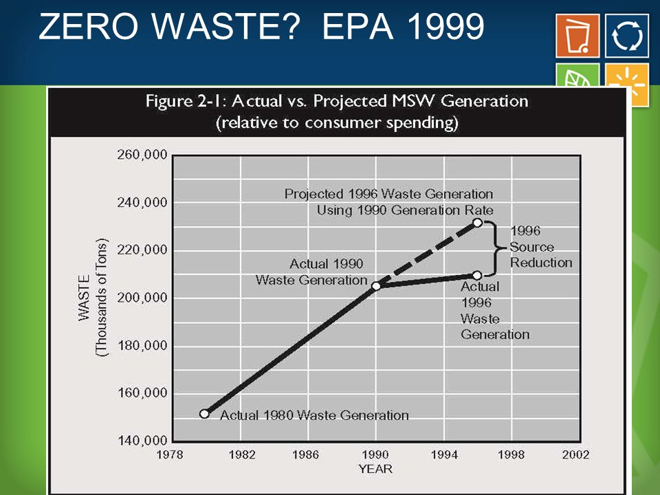 WHY LESS IN 1996? Avoiding the curb via backyard composting & grasscycling Lightweighting Reuse