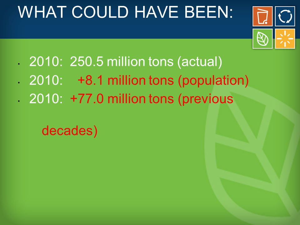 WHAT COULD HAVE BEEN: 2010: 250.5 million tons (actual) 2010: +8.1 million tons (population) 2010: +77.0 million tons (previous decades)