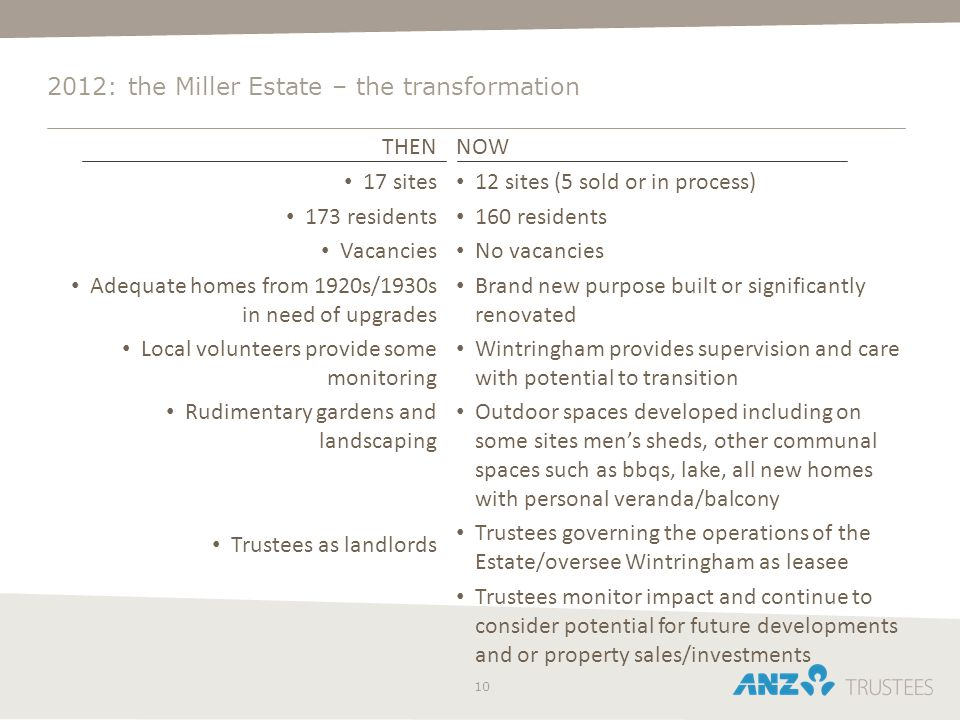 10 2012: the Miller Estate – the transformation THEN 17 sites 173 residents Vacancies Adequate homes from 1920s/1930s in need of upgrades Local volunt