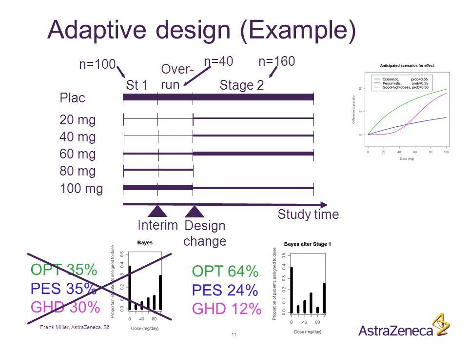 Frank Miller, AstraZeneca, Södertälje 11 Adaptive design (Example) Plac 20 mg Over- run 40 mg 60 mg 80 mg 100 mg Study time Design change St 1 Interim n=100 n=40 Stage 2 n=160 OPT 35% PES 35% GHD 30% OPT 64% PES 24% GHD 12%