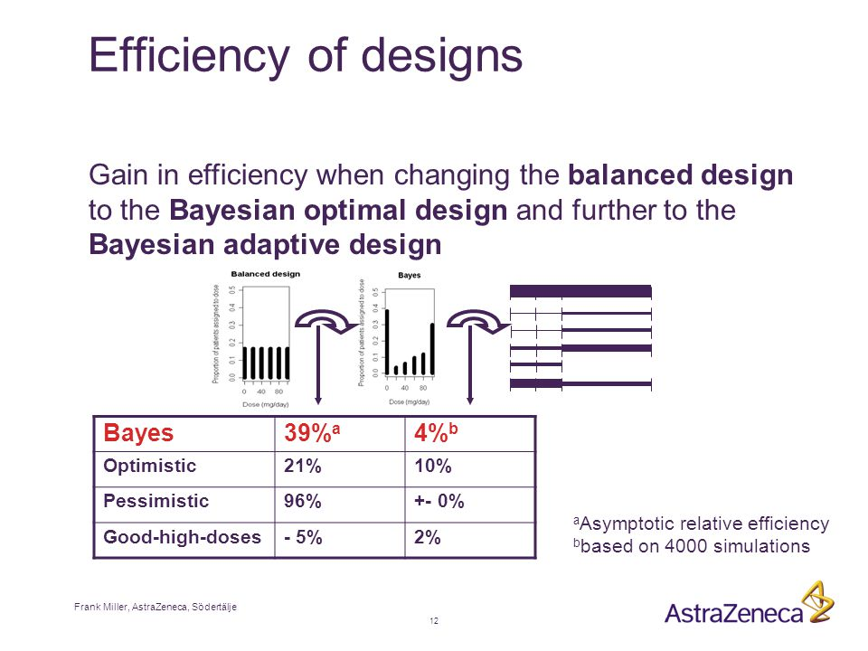Frank Miller, AstraZeneca, Södertälje 12 Efficiency of designs Gain in efficiency when changing the balanced design to the Bayesian optimal design and further to the Bayesian adaptive design Bayes39% a 4% b Optimistic21%10% Pessimistic96%+- 0% Good-high-doses- 5%2% a Asymptotic relative efficiency b based on 4000 simulations
