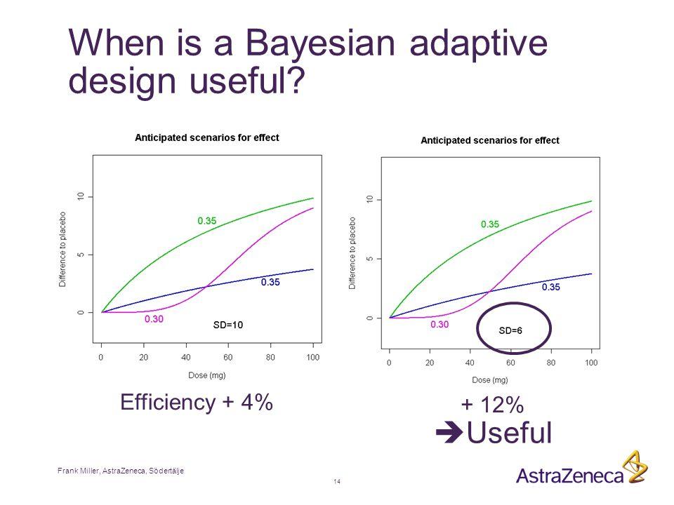 Frank Miller, AstraZeneca, Södertälje 14 When is a Bayesian adaptive design useful.