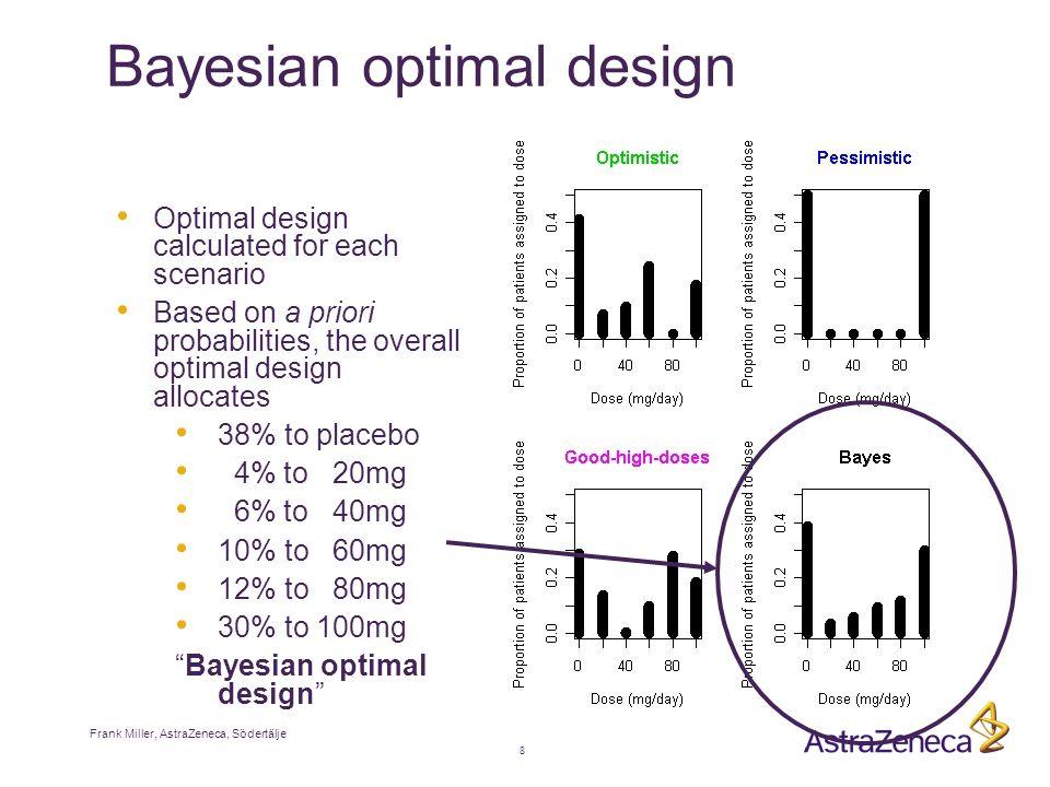 Frank Miller, AstraZeneca, Södertälje 8 Bayesian optimal design Optimal design calculated for each scenario Based on a priori probabilities, the overall optimal design allocates 38% to placebo 4% to 20mg 6% to 40mg 10% to 60mg 12% to 80mg 30% to 100mg Bayesian optimal design