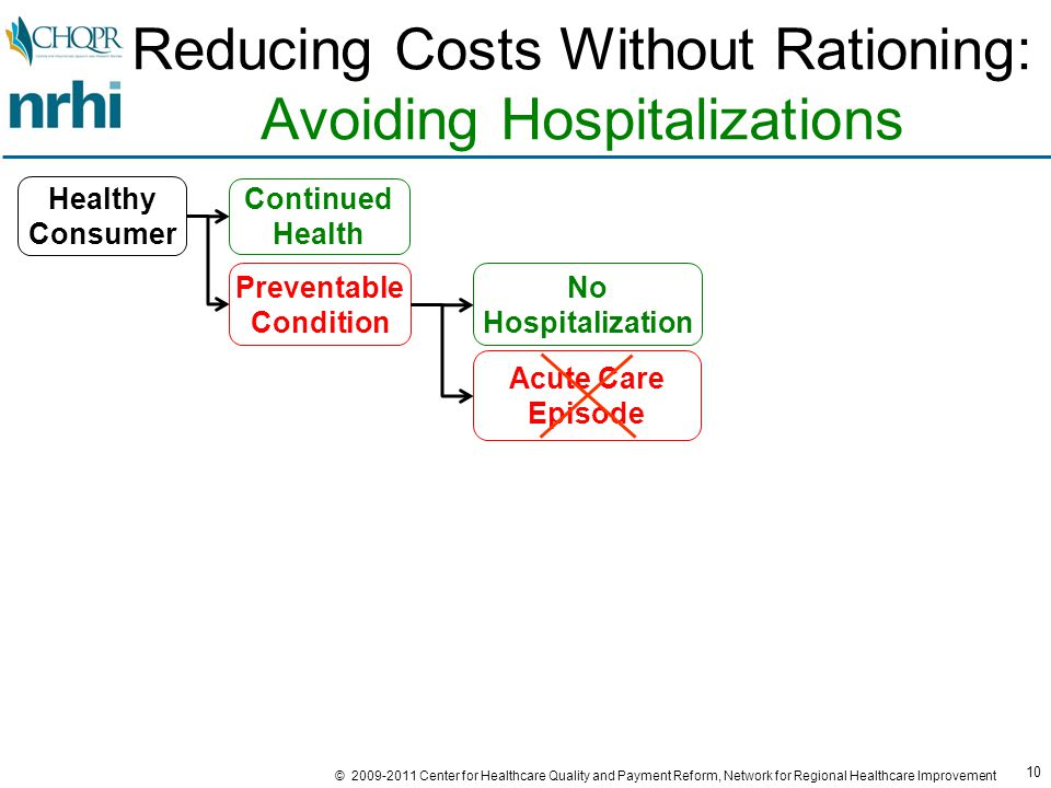 10 © 2009-2011 Center for Healthcare Quality and Payment Reform, Network for Regional Healthcare Improvement Reducing Costs Without Rationing: Avoiding Hospitalizations Preventable Condition Continued Health Healthy Consumer No Hospitalization Acute Care Episode