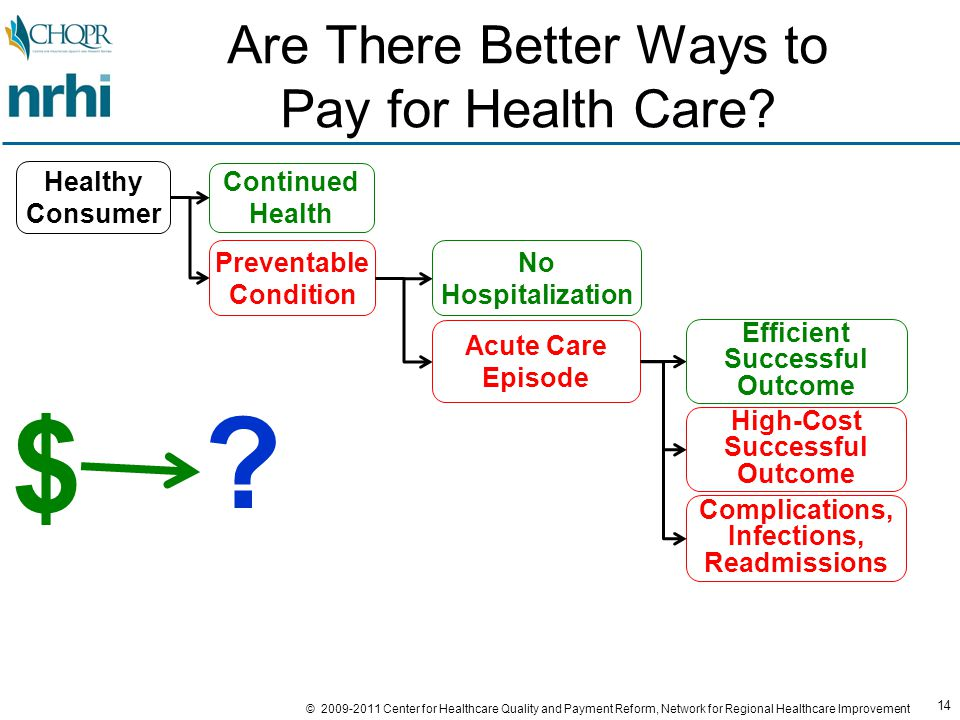 14 © 2009-2011 Center for Healthcare Quality and Payment Reform, Network for Regional Healthcare Improvement Are There Better Ways to Pay for Health Care.