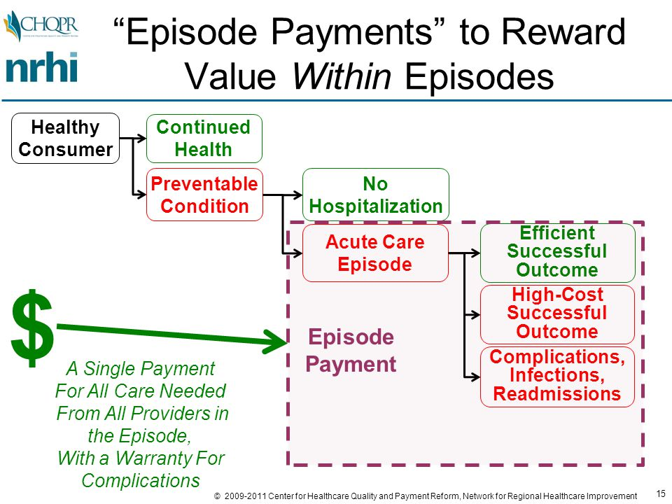15 © 2009-2011 Center for Healthcare Quality and Payment Reform, Network for Regional Healthcare Improvement Episode Payments to Reward Value Within Episodes Preventable Condition Continued Health Healthy Consumer No Hospitalization Acute Care Episode Efficient Successful Outcome Complications, Infections, Readmissions High-Cost Successful Outcome Episode Payment $ A Single Payment For All Care Needed From All Providers in the Episode, With a Warranty For Complications