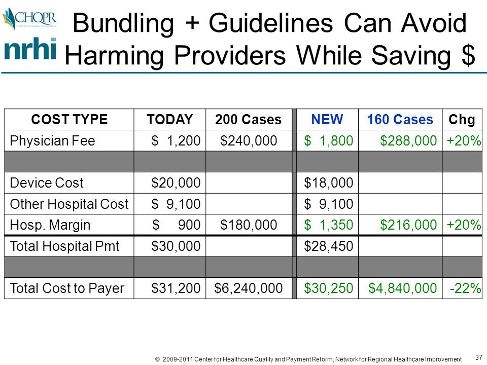 37 © 2009-2011 Center for Healthcare Quality and Payment Reform, Network for Regional Healthcare Improvement Bundling + Guidelines Can Avoid Harming Providers While Saving $ COST TYPETODAY200 CasesNEW160 CasesChg Physician Fee$ 1,200$240,000$ 1,800$288,000+20% Device Cost$20,000$18,000 Other Hospital Cost$ 9,100 Hosp.