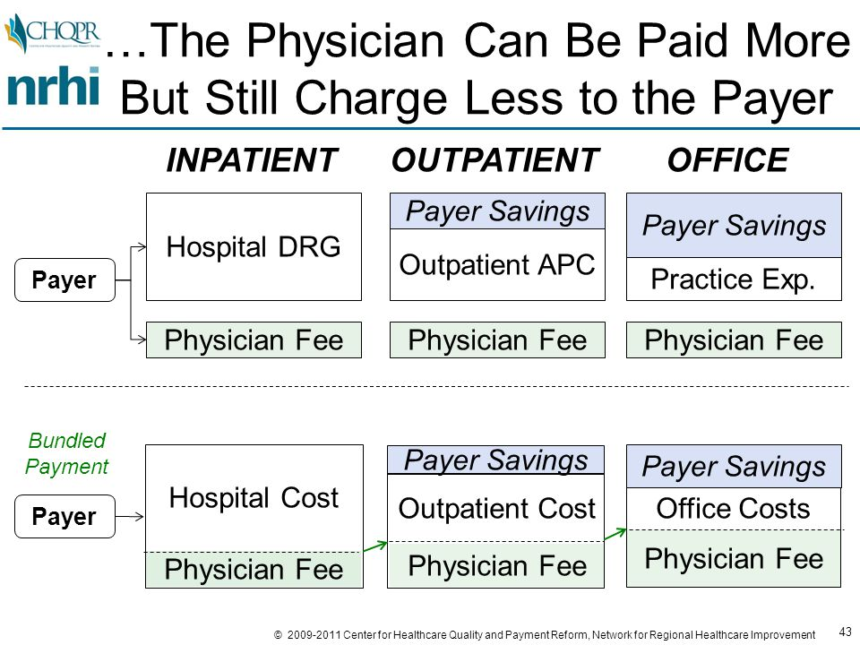 43 © 2009-2011 Center for Healthcare Quality and Payment Reform, Network for Regional Healthcare Improvement …The Physician Can Be Paid More But Still Charge Less to the Payer Physician Fee Hospital DRG INPATIENTOUTPATIENTOFFICE Physician Fee Outpatient APC Physician Fee Practice Exp.