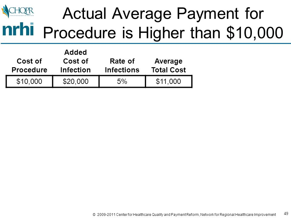 49 © 2009-2011 Center for Healthcare Quality and Payment Reform, Network for Regional Healthcare Improvement Actual Average Payment for Procedure is Higher than $10,000 Cost of Procedure Added Cost of Infection Rate of Infections Average Total Cost $10,000$20,0005%$11,000