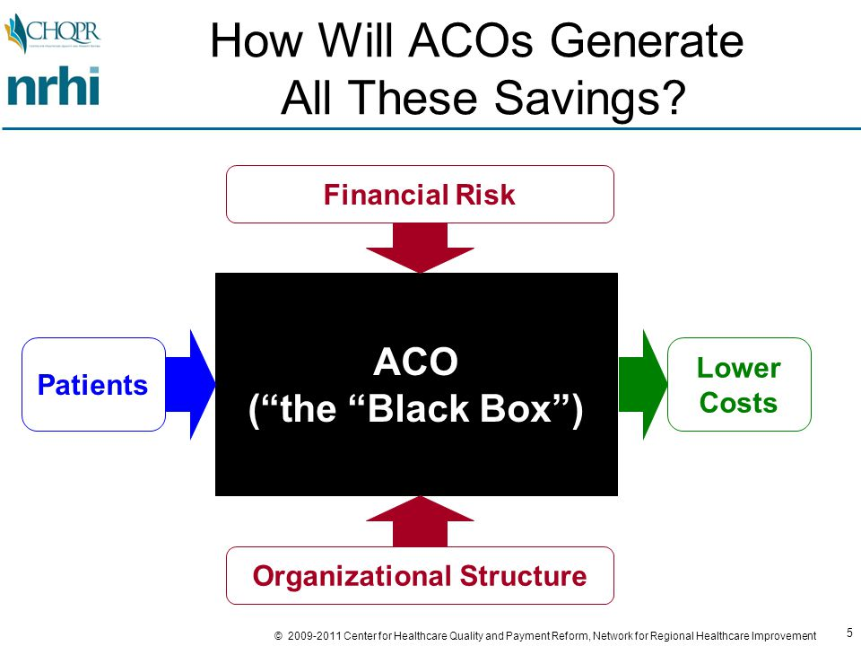 5 © 2009-2011 Center for Healthcare Quality and Payment Reform, Network for Regional Healthcare Improvement How Will ACOs Generate All These Savings.