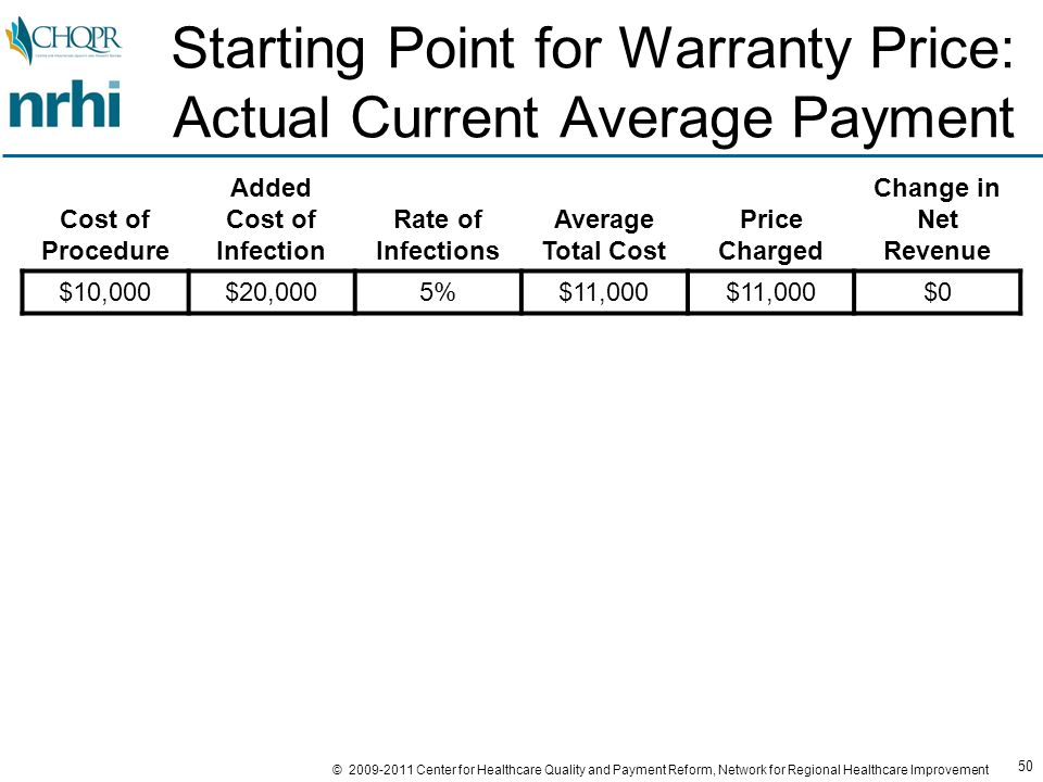 50 © 2009-2011 Center for Healthcare Quality and Payment Reform, Network for Regional Healthcare Improvement Starting Point for Warranty Price: Actual Current Average Payment Cost of Procedure Added Cost of Infection Rate of Infections Average Total Cost Price Charged Change in Net Revenue $10,000$20,0005%$11,000 $0