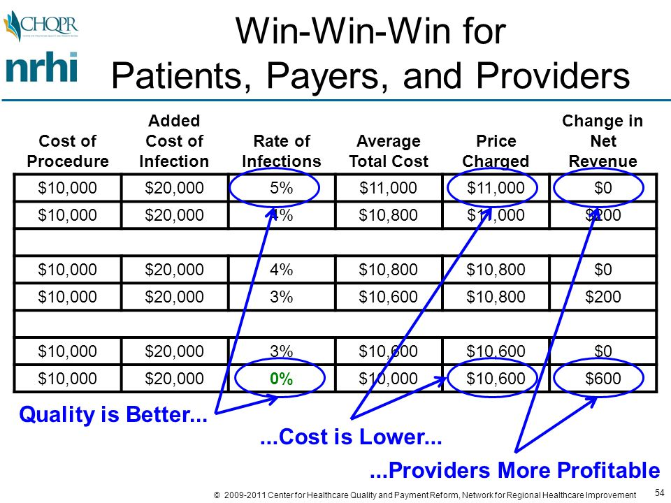 54 © 2009-2011 Center for Healthcare Quality and Payment Reform, Network for Regional Healthcare Improvement Win-Win-Win for Patients, Payers, and Providers Cost of Procedure Added Cost of Infection Rate of Infections Average Total Cost Price Charged Change in Net Revenue $10,000$20,0005%$11,000 $0 $10,000$20,0004%$10,800$11,000$200 $10,000$20,0004%$10,800 $0 $10,000$20,0003%$10,600$10,800$200 $10,000$20,0003%$10,600 $0 $10,000$20,0000%$10,000$10,600$600 Quality is Better......Cost is Lower......Providers More Profitable