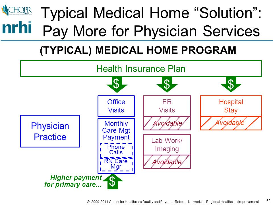 62 © 2009-2011 Center for Healthcare Quality and Payment Reform, Network for Regional Healthcare Improvement ER Visits Lab Work/ Imaging Hospital Stay Health Insurance Plan Physician Practice $ $$ Typical Medical Home Solution : Pay More for Physician Services (TYPICAL) MEDICAL HOME PROGRAM Avoidable $ Higher payment for primary care...