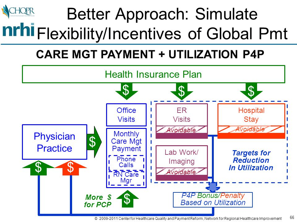 66 © 2009-2011 Center for Healthcare Quality and Payment Reform, Network for Regional Healthcare Improvement Health Insurance Plan Physician Practice $ $$ Better Approach: Simulate Flexibility/Incentives of Global Pmt CARE MGT PAYMENT + UTILIZATION P4P ER Visits Lab Work/ Imaging Hospital Stay Avoidable P4P Bonus/Penalty Based on Utilization $ Office Visits $$ $ RN Care Mgr Phone Calls Monthly Care Mgt Payment More $ for PCP Targets for Reduction In Utilization $