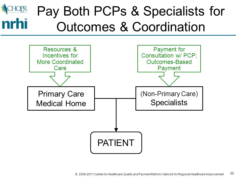 69 © 2009-2011 Center for Healthcare Quality and Payment Reform, Network for Regional Healthcare Improvement Pay Both PCPs & Specialists for Outcomes & Coordination Primary Care Medical Home (Non-Primary Care) Specialists PATIENT Resources & Incentives for More Coordinated Care Payment for Consultation w/ PCP; Outcomes-Based Payment
