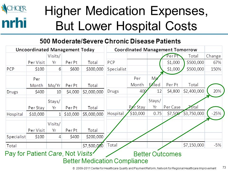 73 © 2009-2011 Center for Healthcare Quality and Payment Reform, Network for Regional Healthcare Improvement Higher Medication Expenses, But Lower Hospital Costs 500 Moderate/Severe Chronic Disease Patients Pay for Patient Care, Not Visits Better Outcomes Better Medication Compliance