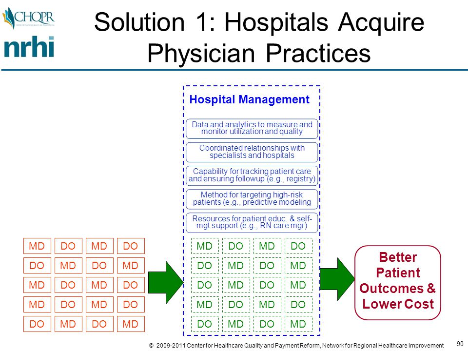 90 © 2009-2011 Center for Healthcare Quality and Payment Reform, Network for Regional Healthcare Improvement Solution 1: Hospitals Acquire Physician Practices DOMDDOMD DOMDDOMD DOMDDOMD DOMDDOMD DOMDDOMD Hospital Management Better Patient Outcomes & Lower Cost DOMDDOMD DOMDDOMD DOMDDOMD DOMDDOMD DOMDDO