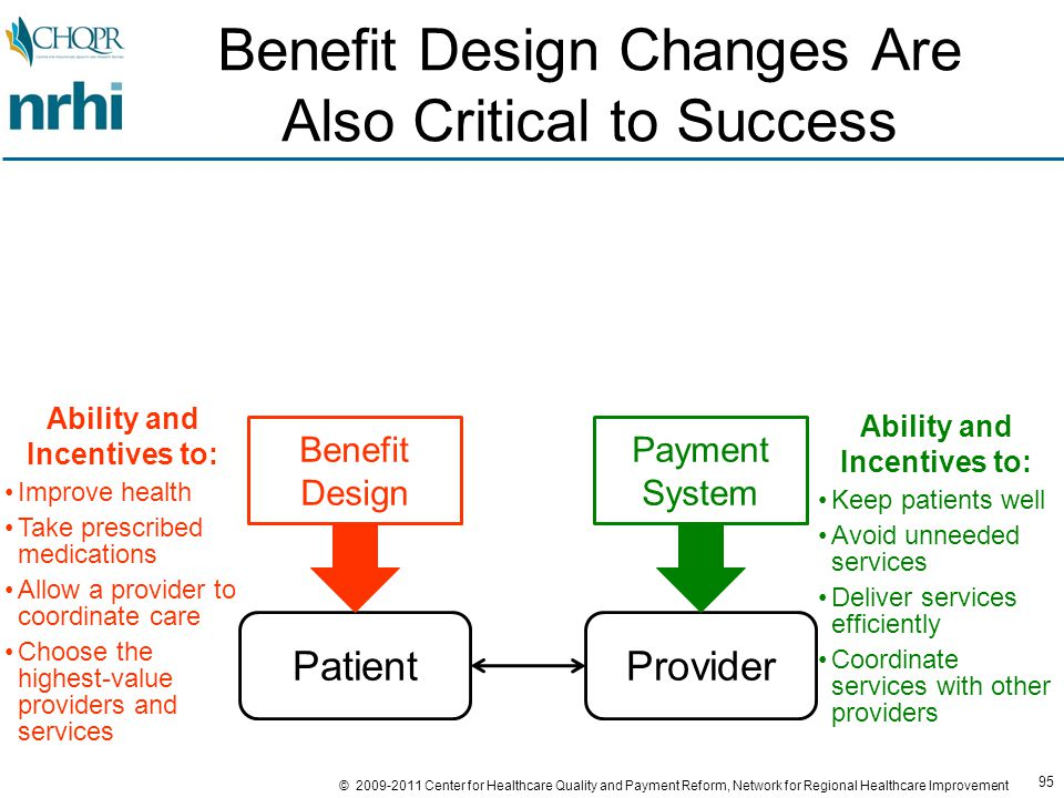 95 © 2009-2011 Center for Healthcare Quality and Payment Reform, Network for Regional Healthcare Improvement Benefit Design Changes Are Also Critical to Success ProviderPatient Payment System Benefit Design Ability and Incentives to: Keep patients well Avoid unneeded services Deliver services efficiently Coordinate services with other providers Ability and Incentives to: Improve health Take prescribed medications Allow a provider to coordinate care Choose the highest-value providers and services