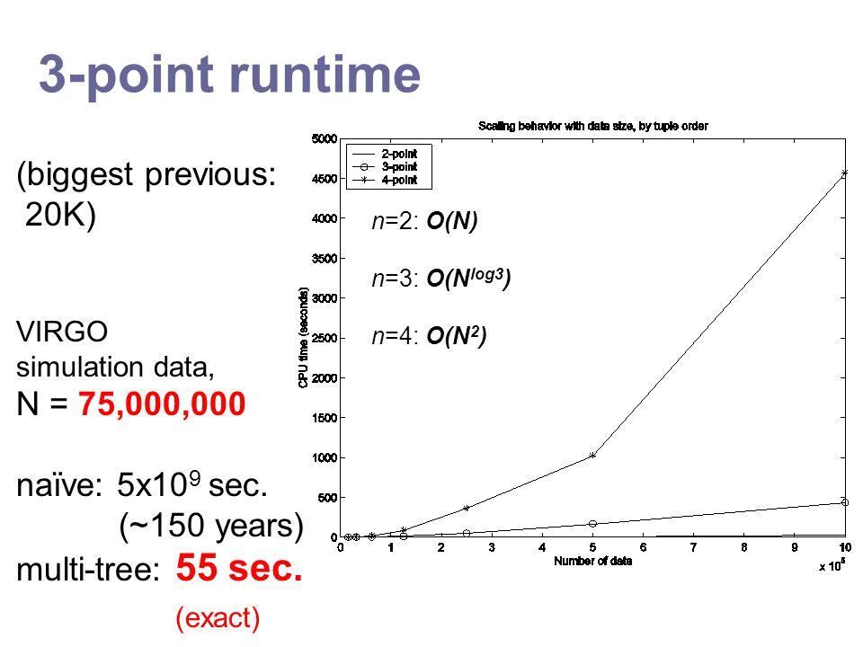 3-point runtime (biggest previous: 20K) VIRGO simulation data, N = 75,000,000 naïve: 5x10 9 sec.