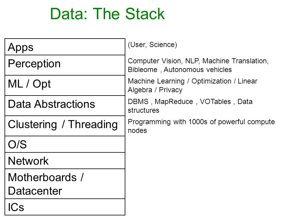 Data: The Stack Apps (User, Science) Perception Computer Vision, NLP, Machine Translation, Bibleome, Autonomous vehicles ML / Opt Machine Learning / Optimization / Linear Algebra / Privacy Data Abstractions DBMS, MapReduce, VOTables, Data structures Clustering / Threading Programming with 1000s of powerful compute nodes O/S Network Motherboards / Datacenter ICs