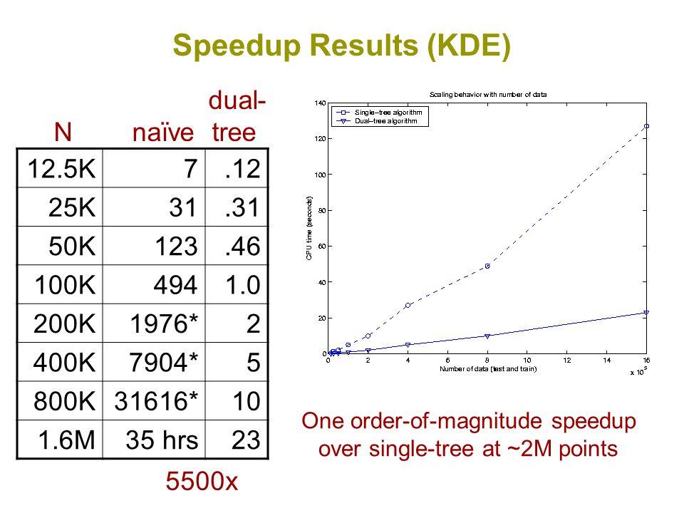 Speedup Results (KDE) One order-of-magnitude speedup over single-tree at ~2M points 12.5K7.12 25K31.31 50K123.46 100K4941.0 200K1976*2 400K7904*5 800K31616*10 1.6M35 hrs23 dual- N naïve tree 5500x