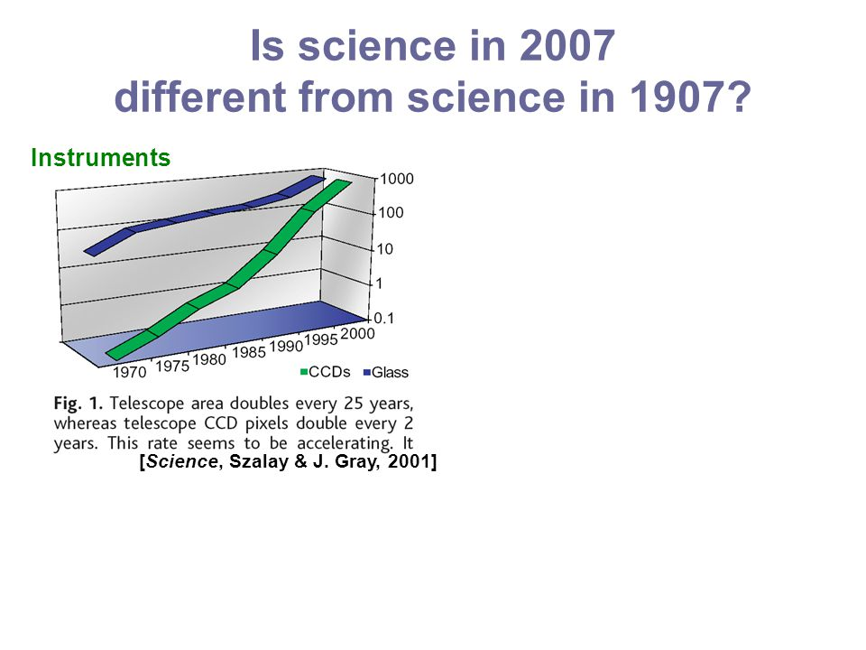 Is science in 2007 different from science in 1907 Instruments [Science, Szalay & J. Gray, 2001]