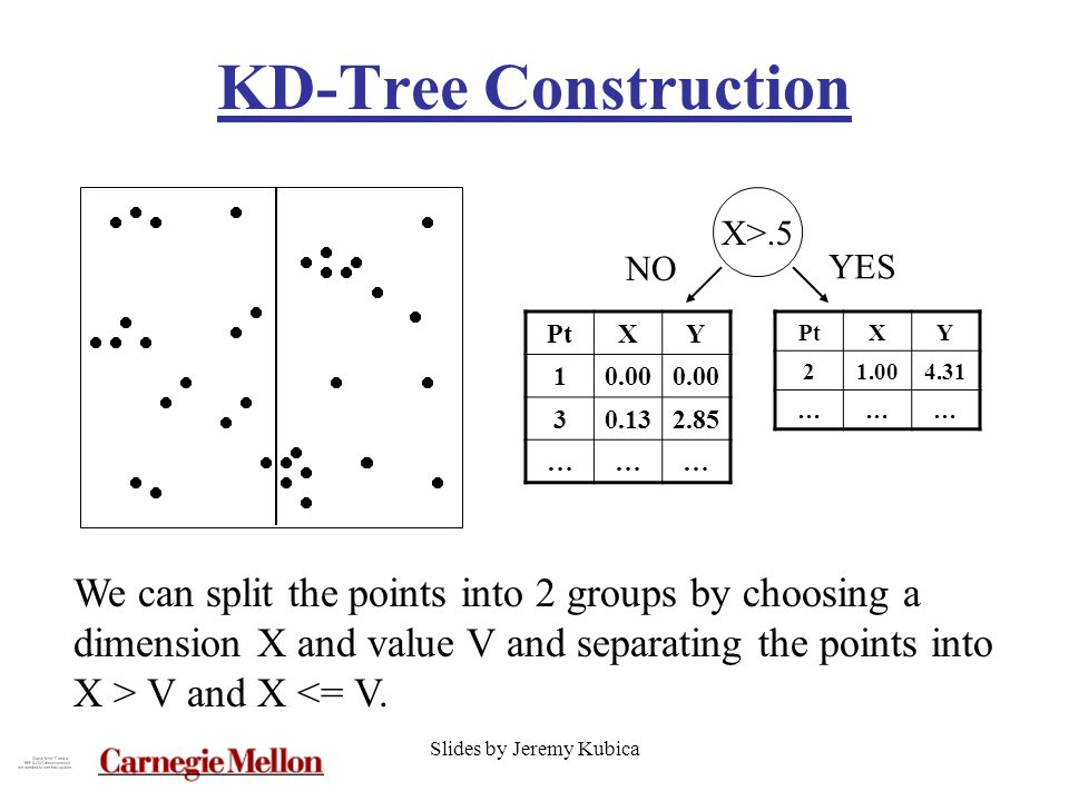 Slides by Jeremy Kubica KD-Tree Construction PtXY 10.00 30.132.85 ……… We can split the points into 2 groups by choosing a dimension X and value V and separating the points into X > V and X <= V.