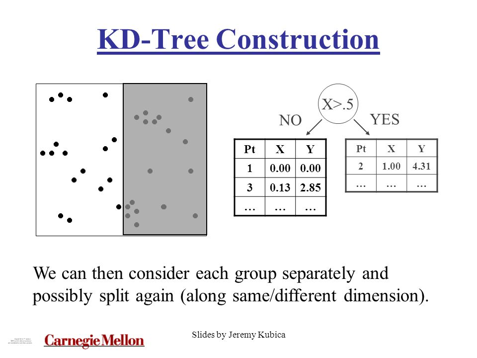 Slides by Jeremy Kubica KD-Tree Construction PtXY 10.00 30.132.85 ……… We can then consider each group separately and possibly split again (along same/different dimension).