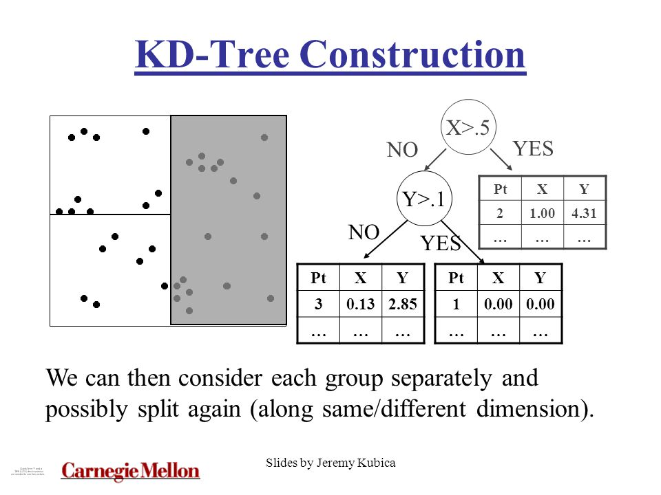 Slides by Jeremy Kubica KD-Tree Construction PtXY 30.132.85 ……… We can then consider each group separately and possibly split again (along same/different dimension).