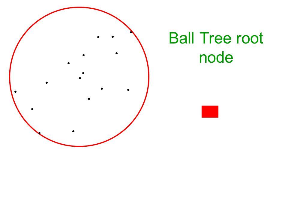 Ball Tree root node