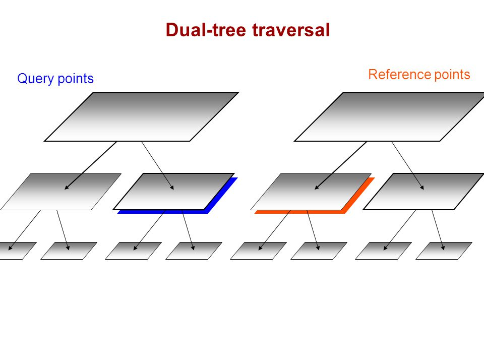 Query points Reference points Dual-tree traversal