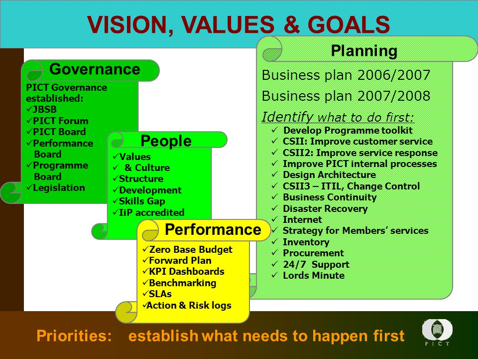 Organisational Change Cycle MANAGEMENT LEADERSHIP ALIGNMENT Monitor Performance Measure what you have done Allocate resource Create the right skills Model new systems structures, processes, responsibilities Establish Roadmap for change Develop programme of work Set key objectives State key things for the organisation to achieve Establish core values Set expectation about the ways to behave Vision & purpose State clearly what the organisation is for