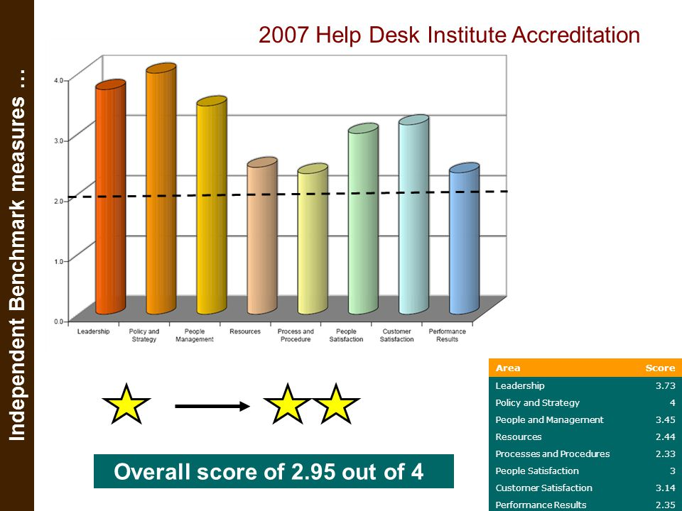 2006/2007 Institute of IT Trainers Accreditation Independent Benchmark measures …