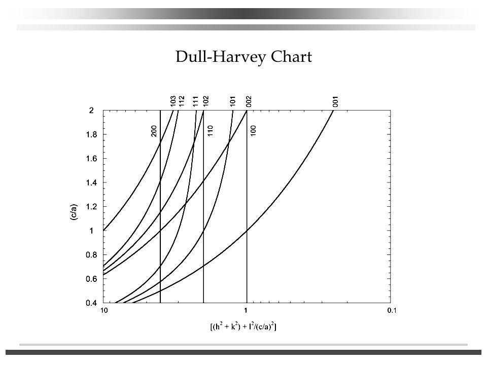 Dull-Harvey Chart