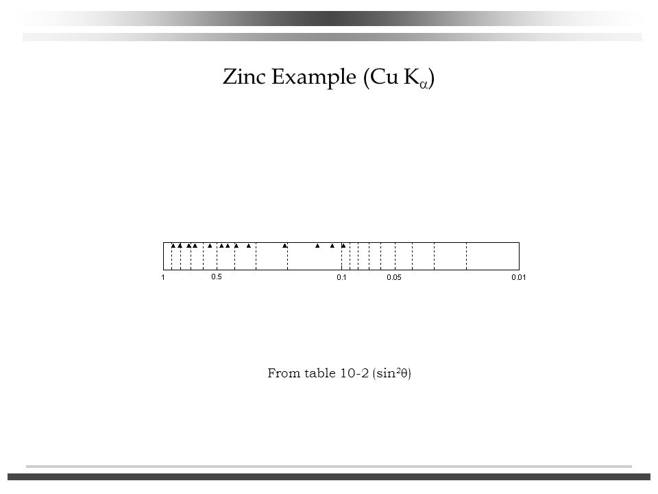 Zinc Example (Cu K  ) From table 10-2 (sin 2  )